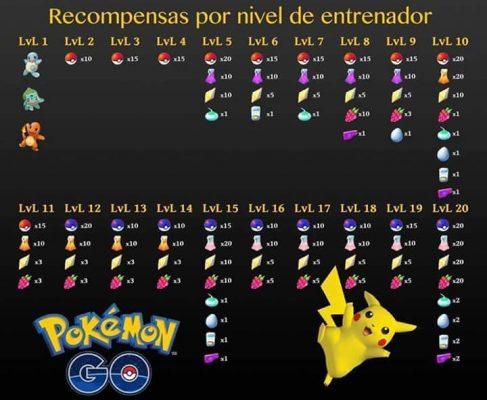 0D5-487x400 Todos los niveles de Pokémon GO y sus recompensas - Trucos Pokémon GO