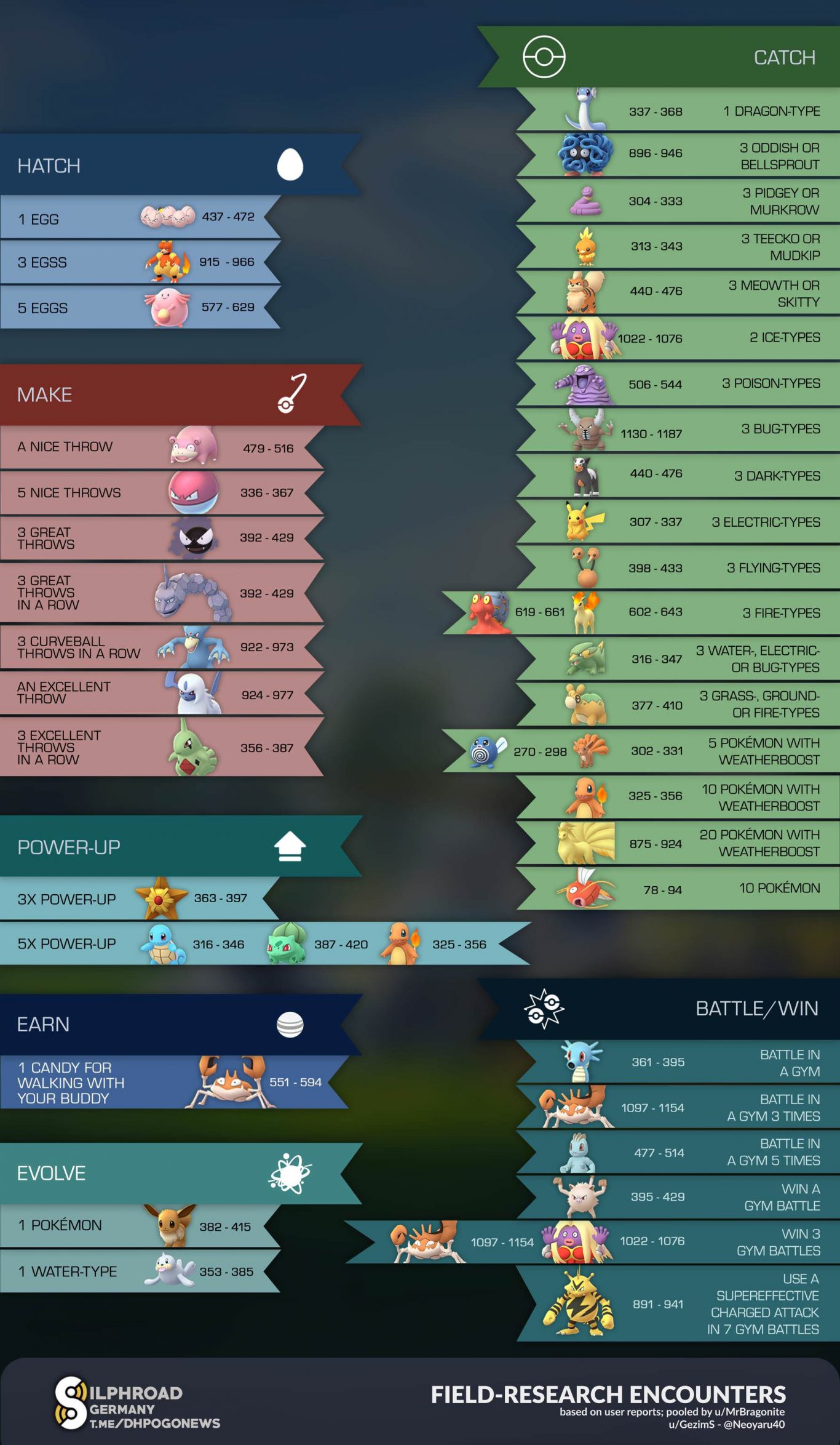 pokemon-go-research-encounters-june-1366x2348 Pokemon GO: Todas las Recompensas del Encuentro de Investigación de Campo para Junio - Noticias Pokémon GO