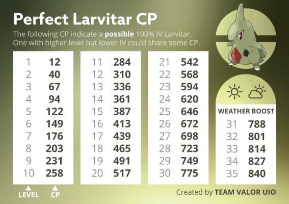 u44uP_eHpLIs5JxuK16KW1KVpbXKnSiDWwfgE-NNQw-567x400 Pokemon GO: Guía para el Día de la Comunidad Larvitar - Trucos Pokémon GO