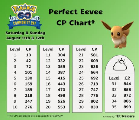 njv2rhtssya11-460x400 Pokemon GO: Guía conseguir Eevee con IV de 100 por ciento - Guía Pokémon GO