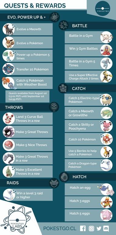 pokemon-go-august-encounter-rewards Pokemon GO: Todas las búsquedas de investigación de campo y recompensas de agosto - Guía Pokémon GO