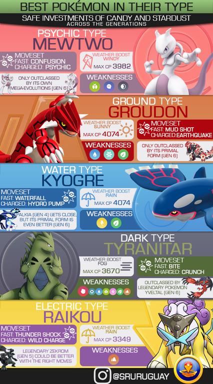 pokemon-go-best-types Pokemon GO: El mejor Pokémon de todas las generaciones - Guía Pokémon GO